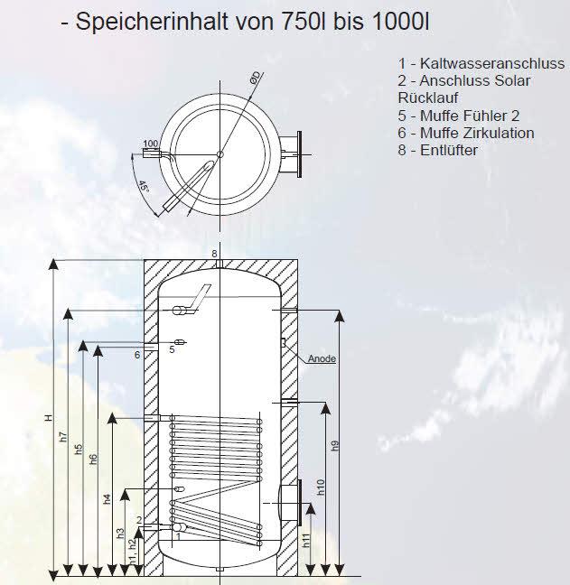 Schön Unbelüftete Warmwasserspeicher Bilder - Elektrische ...